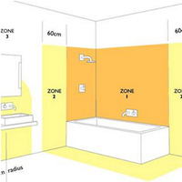 Bathroom Design Course